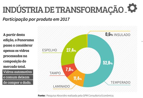 panorama2018_trasnformacao
