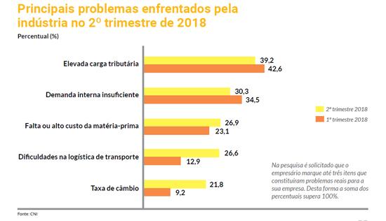 principais_problemas
