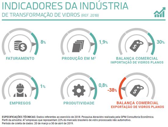 Indicadores_PanoramaAbravidro20191